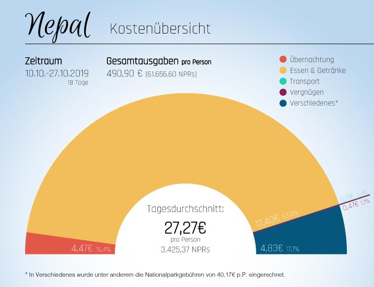 Kostenübersicht - Nepal