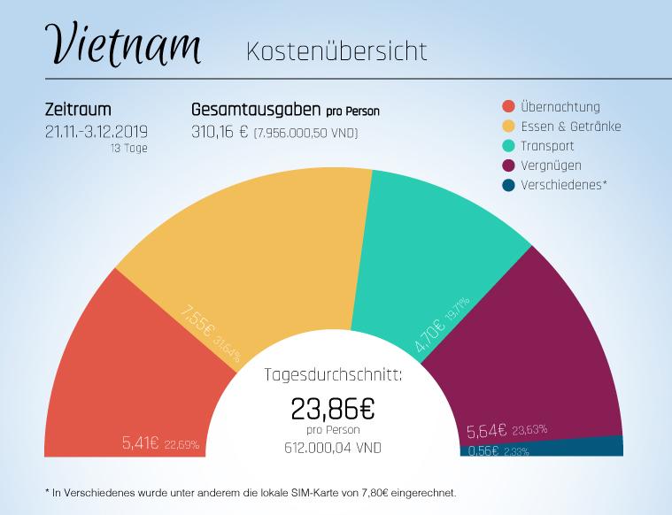 Kostenübersicht - Vietnam