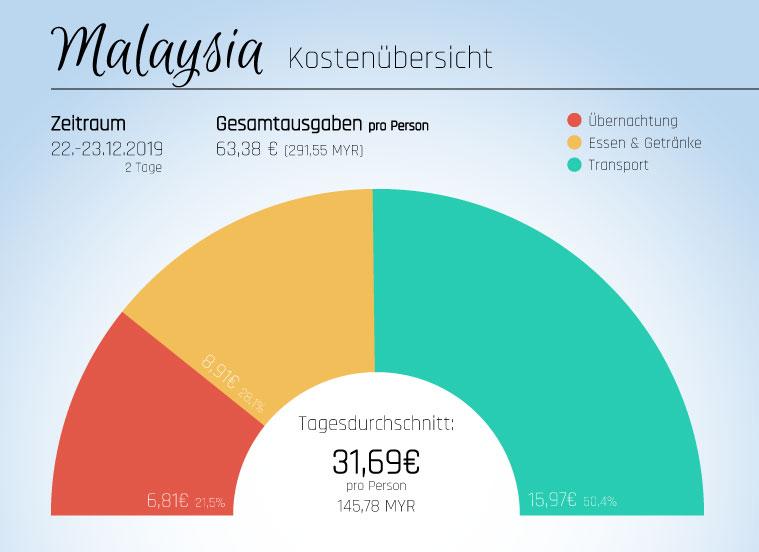 Kostenübersicht Malaysia